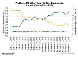 uploads/2015/11/EUR-Nov-131.png