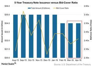 uploads/2016/05/5-Year-Treasury-Note-Issuance-versus-Bid-Cover-Ratio-2016-05-021.jpg