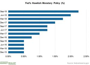 uploads///Chart  Interest Rate