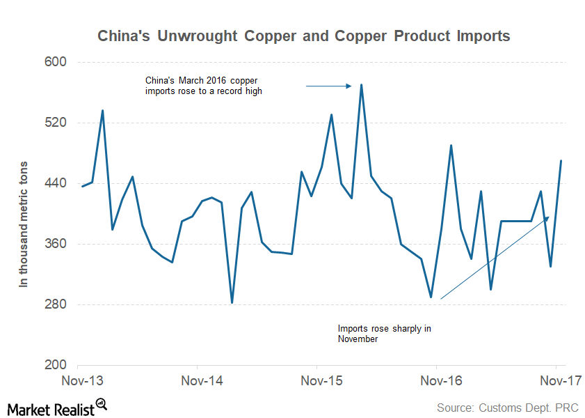 uploads///part  china demand
