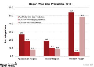 uploads///regionwise coal production_Article