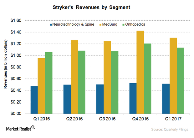 uploads///revenues by segment