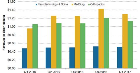 uploads/2017/07/revenues-by-segment-2-1.png