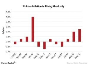 uploads///Chinas Inflation is Rising Gradually