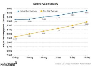 uploads///natural gas inv