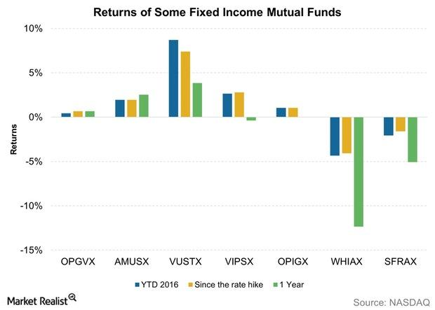 uploads///Returns of Some Fixed Income Mutual Funds