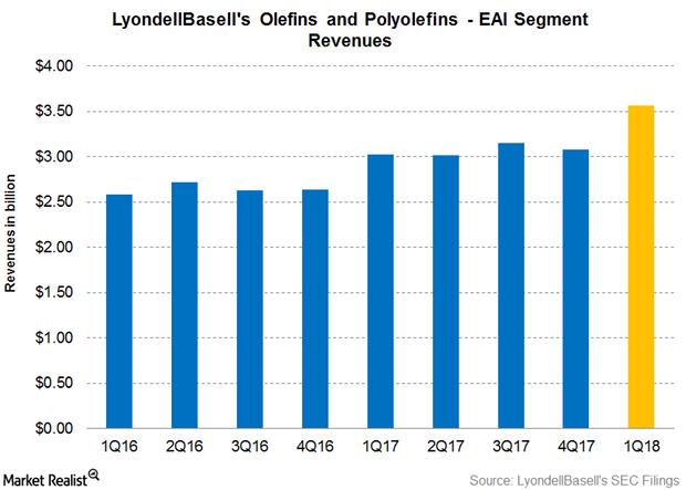 uploads///Revenues Q OP EAI