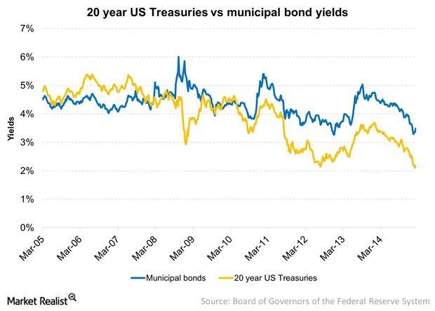 uploads/// year US Treasuries vs municipal bond yields