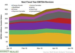 uploads/2018/06/Next-Fiscal-Year-EBITDA-Revision-2018-06-03-1-1.jpg