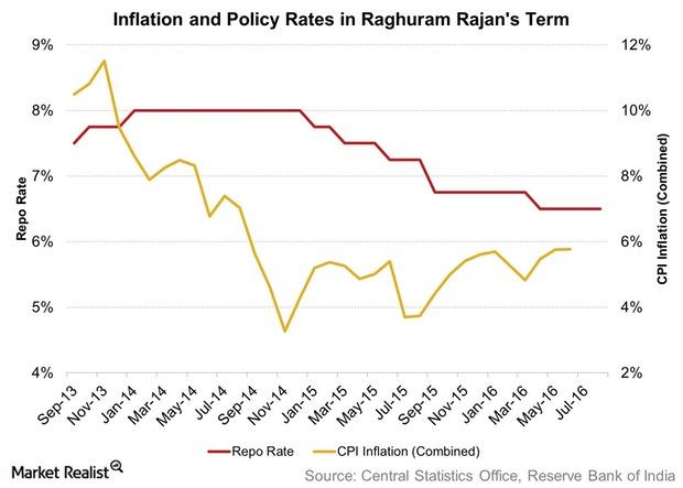 uploads///Inflation and Policy Rates in Raghuram Rajans Term