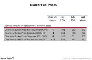 uploads///Week _Bunker Fuel