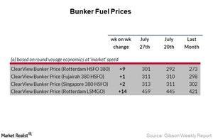 uploads/2017/08/Week-30_Bunker-Fuel-1.jpg