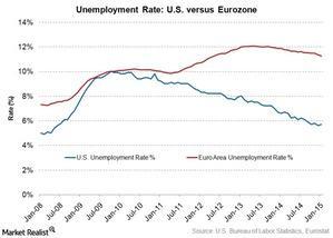 uploads/2015/03/unemployment-us-vs-eu1.jpg