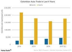 uploads///Colombian Auto Trade in Last  Years