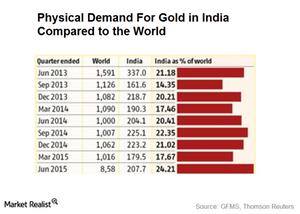 uploads/2015/11/Gold-Demand-india1.png