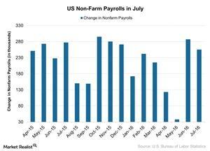 uploads///US Non Farm Payrolls in July
