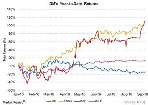 uploads///dms ytd returns