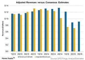 uploads/2015/10/adjusted-revenues-vs-consensus-estimates1.jpg
