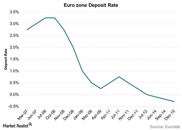 uploads///Euro zone Deposit Rate