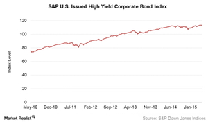 uploads///US Issued HY Bond Index