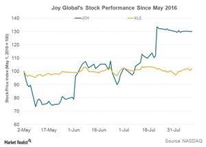 uploads///Pre JOY Q Stock Price
