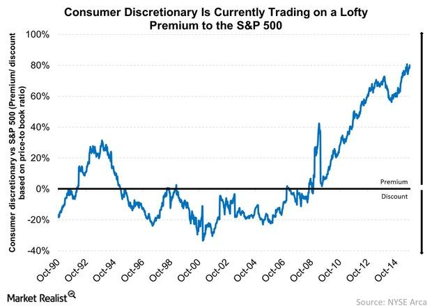 uploads///Consumer Discretionary Is Currently Trading on a Lofty Premium to the S