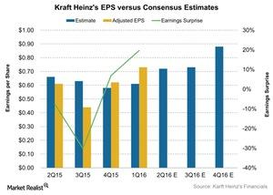 uploads///Kraft Heinzs EPS versus Consensus Estimates