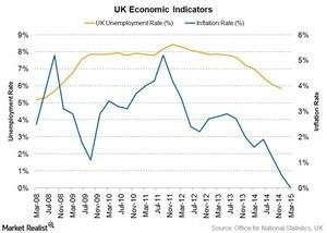 uploads///UK economic indicators