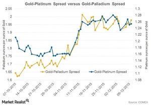 uploads/2015/12/gold-platinum-and-gold-palladium-spread1.jpg