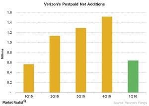 uploads/2016/04/Telecom-Verizons-Postpaid-Net-Additions21.jpg
