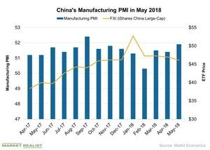 uploads///Chinas Manufacturing PMI in May