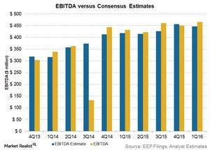 uploads/2016/05/ebitda-vs-consensus-estimates1.jpg