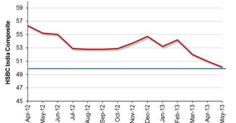 uploads/2013/06/HSBC-India-Manfacturing-PMI-2013-06-06.jpg