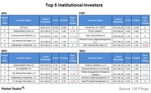 uploads///top  institutional investors
