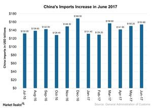 uploads///Chinas Imports Increase in June