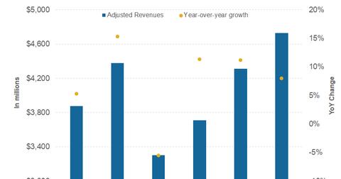 uploads/2018/01/part-2-revenues-2-1.png