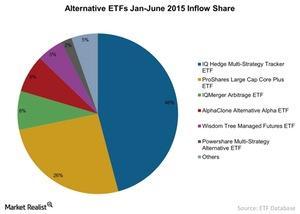 uploads/2015/07/Alternative-ETFs-Jan-June-2015-Inflow-Share-2015-07-231.jpg