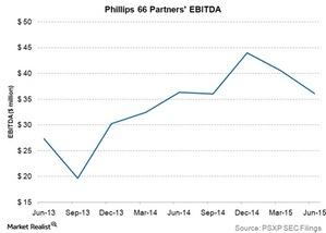 uploads/2015/09/phillips-66-partners-ebitda1.jpg