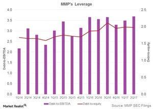 uploads/2017/10/mmps-leverage-1.jpg