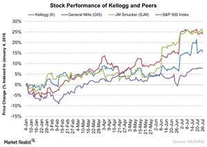 uploads///Stock Performance of Kellogg and Peers