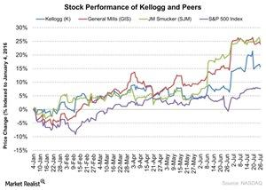 uploads/2016/07/Stock-Performance-of-Kellogg-and-Peers-2016-07-27-1.jpg