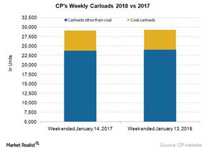 uploads/2018/01/CP-Carloads-4-1.png
