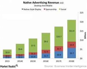 uploads///yahoo native ad revenue