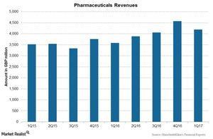 uploads/2017/05/Chart-003-Pharma-1.jpg