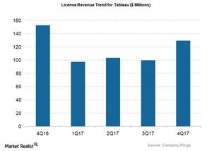 uploads///DATA_License Revenue