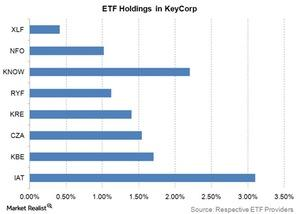 uploads/2015/04/etf-holdings-in-keycorp1.jpg