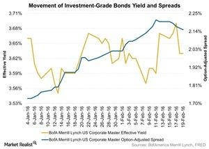 uploads/2016/02/Movement-of-Investment-Grade-Bonds-Yield-and-Spreads-2016-02-231.jpg