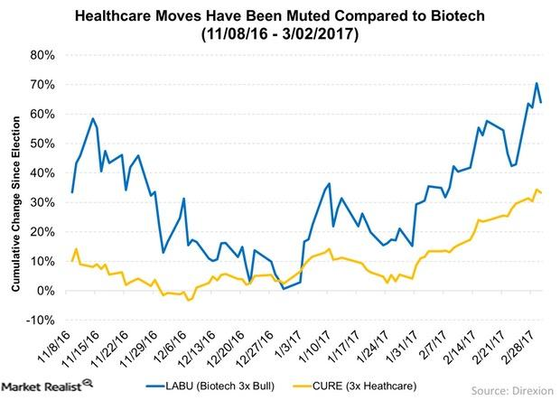uploads///Healthcare Moves Have Been Muted Compared to Biotech