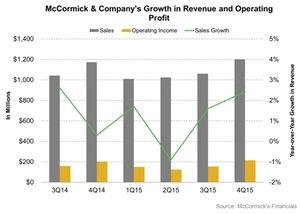 uploads/2016/02/McCormick-Companys-Growth-in-Revenue-and-Operating-Profit-2016-02-011.jpg