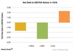 uploads/2016/06/Net-debt-to-EBITDA-5-1.jpg